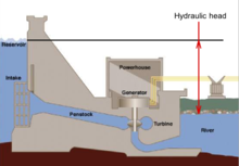 Available difference in hydraulic head across a hydroelectric dam, before head losses due to turbines, wall friction and turbulence.
