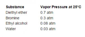 pressure tableThe actual atmospheric pressure of a liquid depends on a number of conditions including temperature.