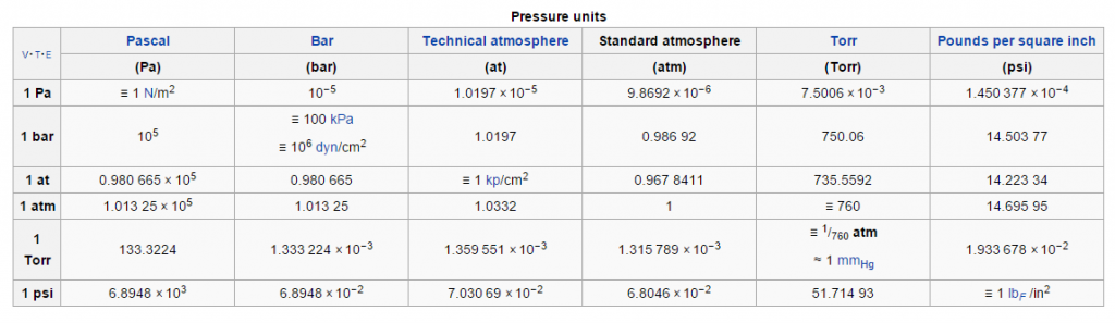 "For the purposes of specifying the physical properties of substances, ""standard pressure"" should be precisely 100 kPa (1 bar)"