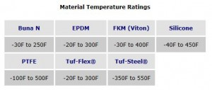 Material temperature ranges