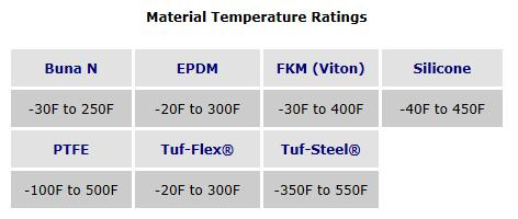 Material-temperature-ranges