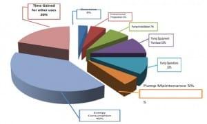 Lift Station Modernization Chart
