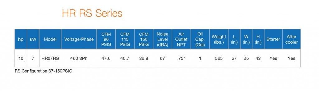 HR RS Series Performance