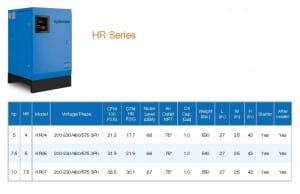 HR Series Performance