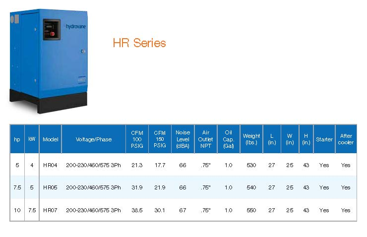 HR Series Performance