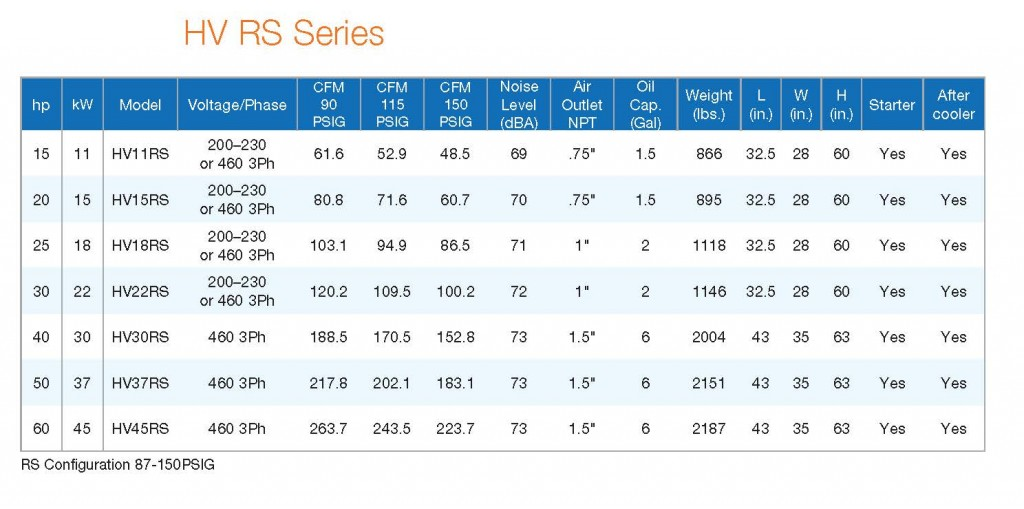 HV RS Series Performance