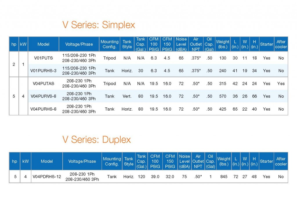 V Series Performance