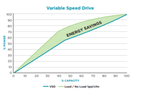 variable speed drive compressor energy savings