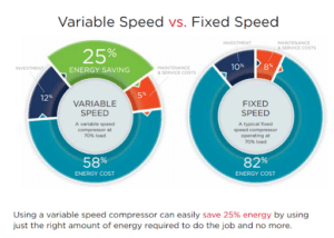variable speed vs fixed speed air compressors